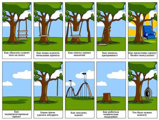 Создание Технического Задания